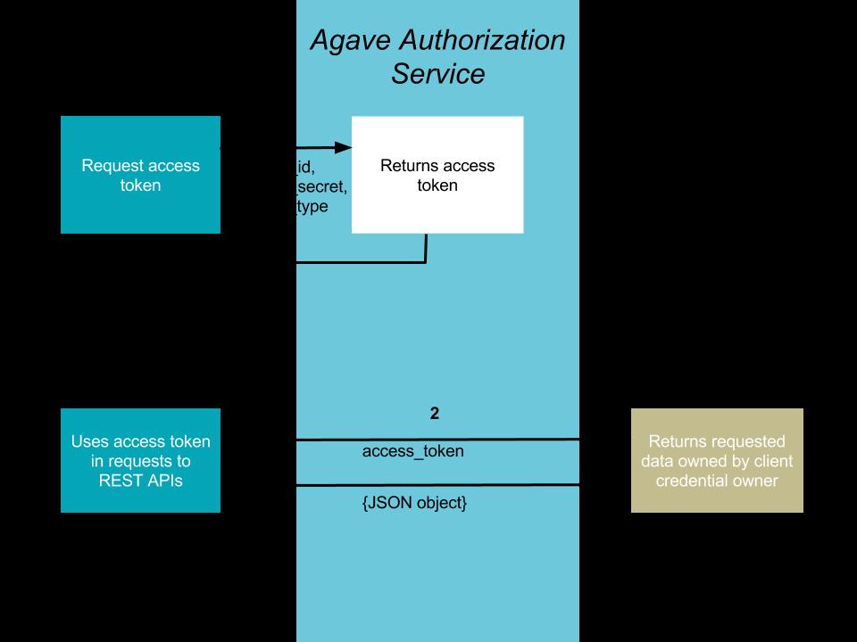 Authorization — Tapis documentation